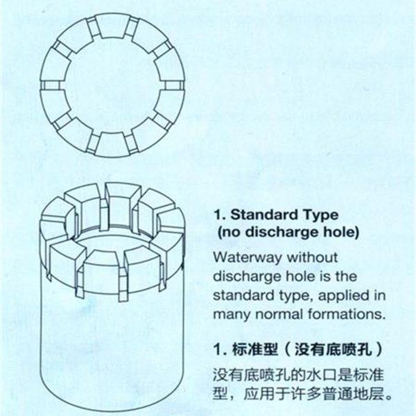 waterway configurations